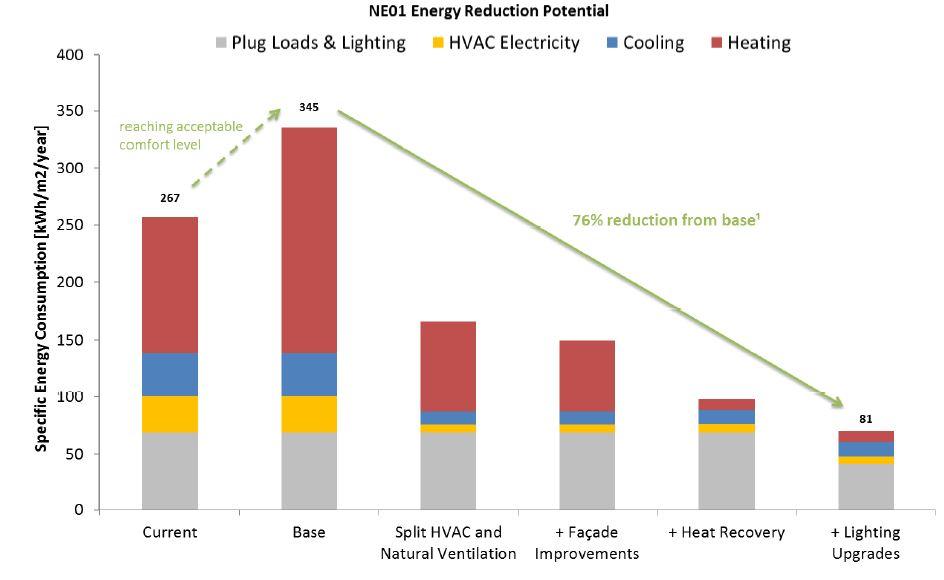 NE1 Transsolar Report Figure 2