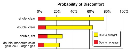 probability-of-discomfort