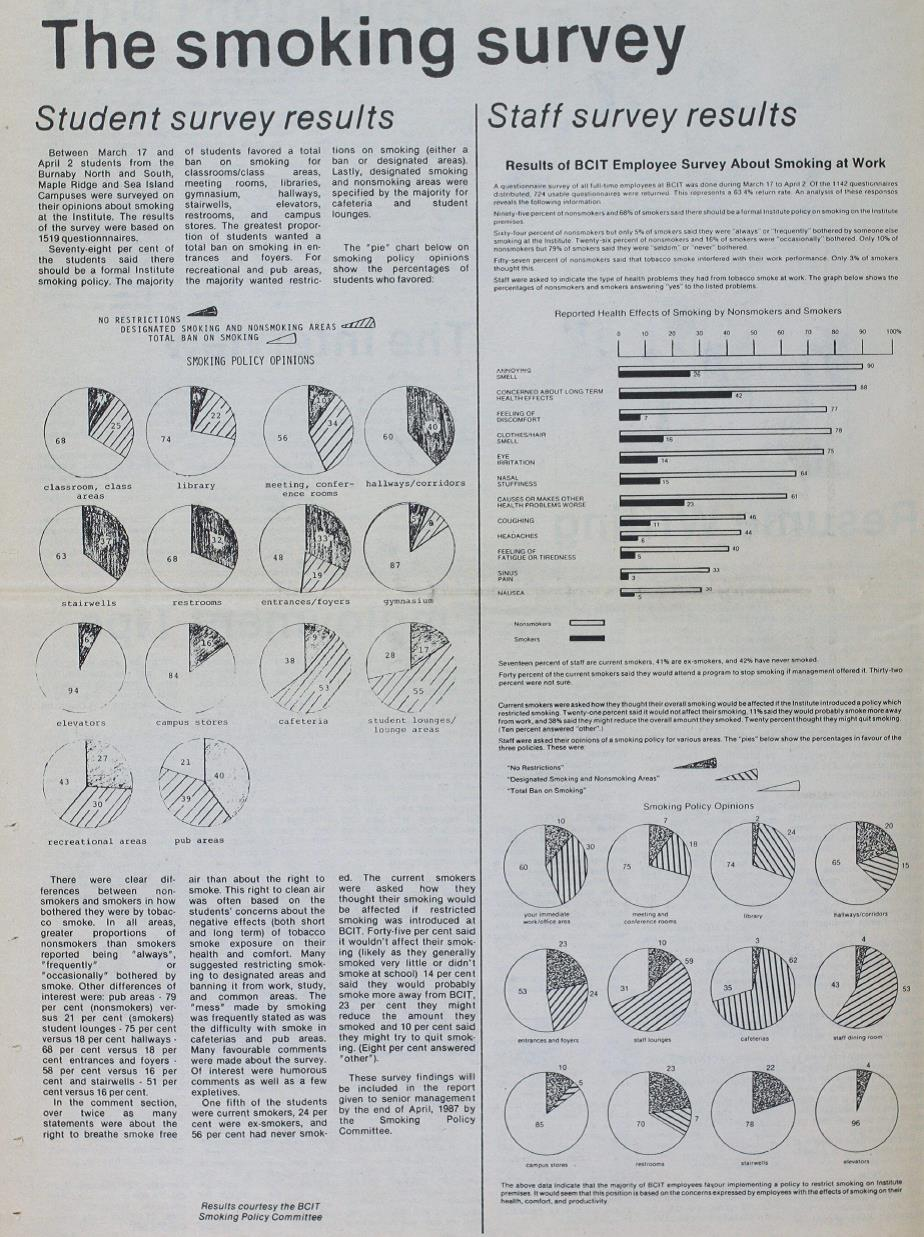 The smoking survey results. From the Link, April 23, 1986, pg. 8
