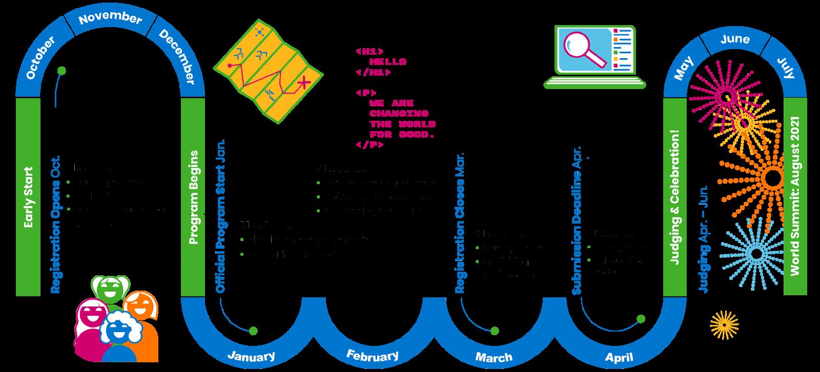 technovation girls schedule of activities diagram